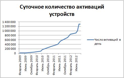 Статистика активации Андроид устройств